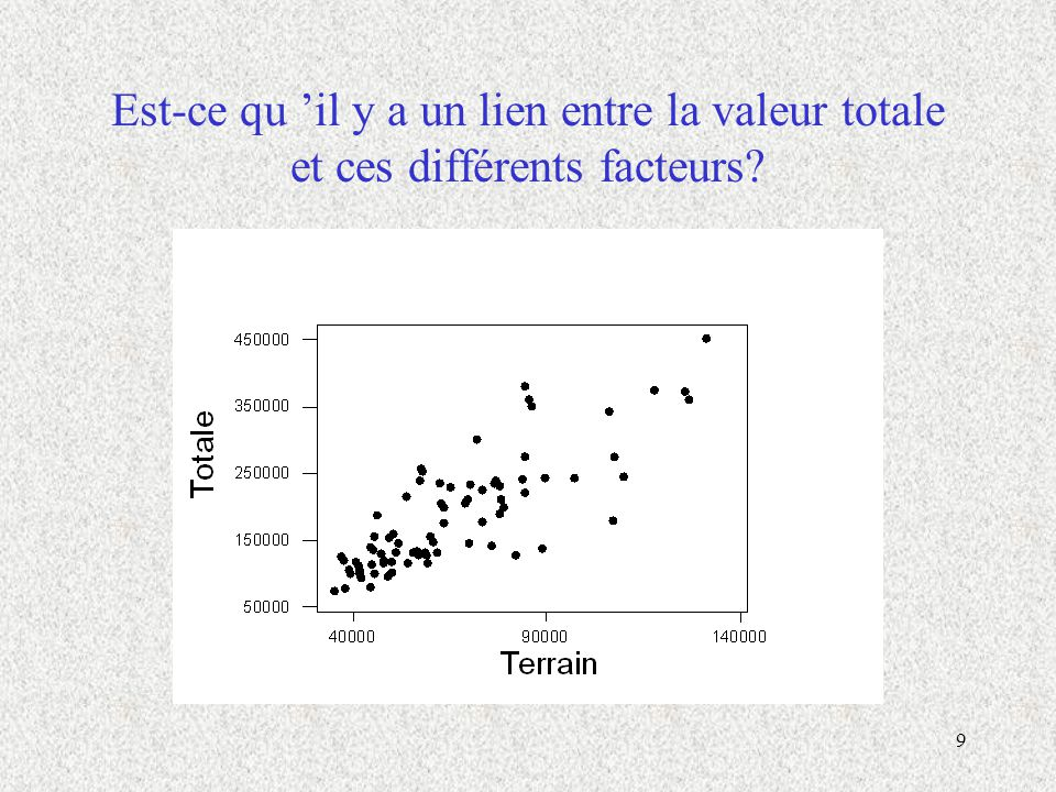 9 Est-ce qu il y a un lien entre la valeur totale et ces différents facteurs?
