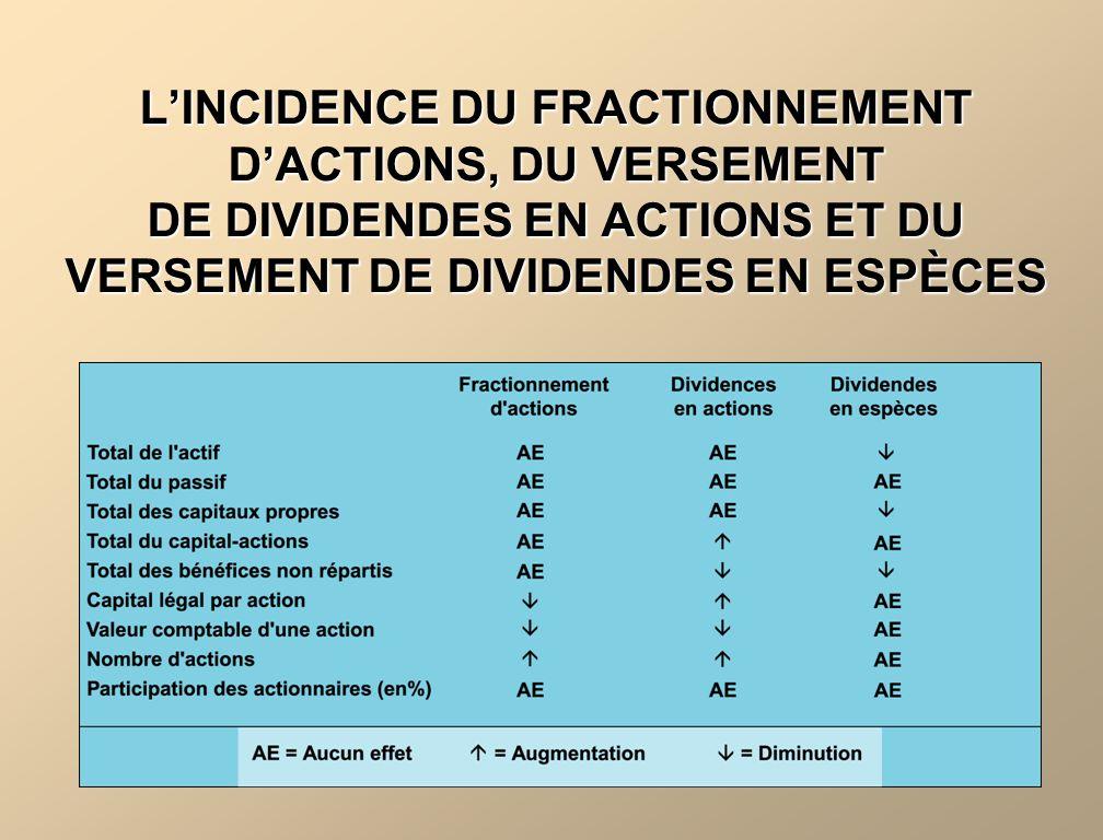 LINCIDENCE DUN FRACTIONNEMENT DACTIONS Le fractionnement dactions na pas dincidence sur le capital-actions, sur les bénéfices non répartis ni sur le total des capitaux propres.