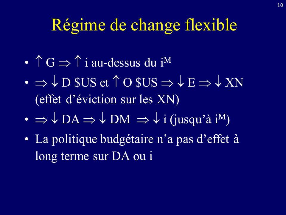 10 Régime de change flexible G i au-dessus du i M D $US et O $US E XN (effet déviction sur les XN) DA DM i (jusquà i M ) La politique budgétaire na pa