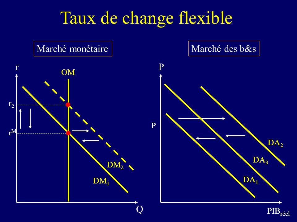 Marché monétaire Marché des b&s Taux de change flexible P PIB réel DA 1 P r Q OM DM 1 rMrM DA 2 DM 2 r2r2 DA 3