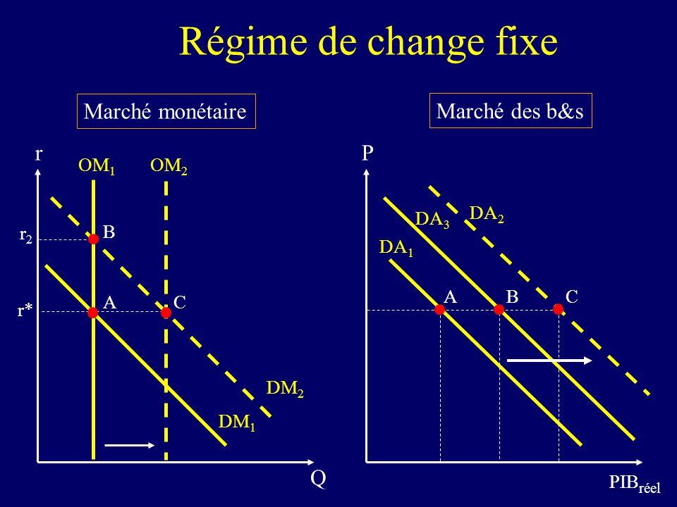 Marché monétaire Marché des b&s P PIB réel DA 1 r Q OM 1 DM 1 r2r2 DM 2 r* OM 2 DA 2 DA 3 A AB B C C Régime de change fixe