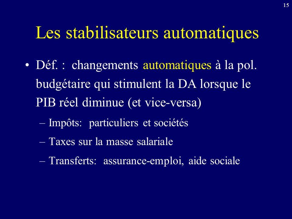 15 Les stabilisateurs automatiques Déf. : changements automatiques à la pol. budgétaire qui stimulent la DA lorsque le PIB réel diminue (et vice-versa