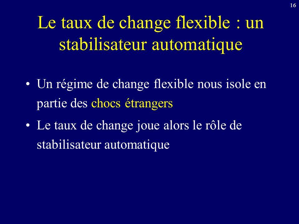 16 Le taux de change flexible : un stabilisateur automatique Un régime de change flexible nous isole en partie des chocs étrangers Le taux de change j