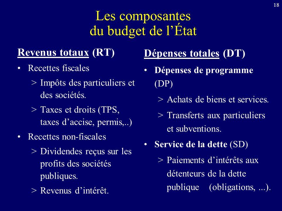 18 Les composantes du budget de lÉtat Revenus totaux (RT) Recettes fiscales >Impôts des particuliers et des sociétés. >Taxes et droits (TPS, taxes dac