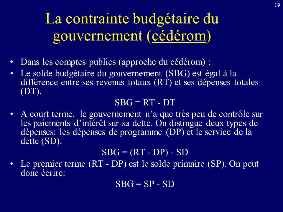 19 La contrainte budgétaire du gouvernement (cédérom) Dans les comptes publics (approche du cédérom) : Le solde budgétaire du gouvernement (SBG) est é