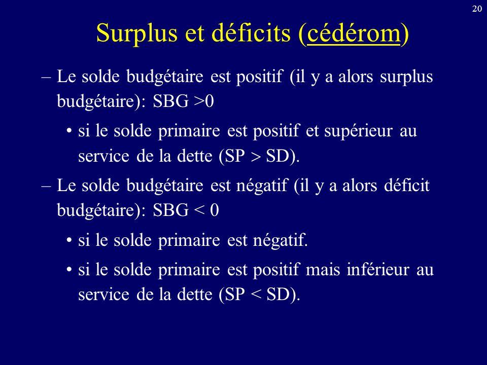 20 Surplus et déficits (cédérom) –Le solde budgétaire est positif (il y a alors surplus budgétaire): SBG >0 si le solde primaire est positif et supéri