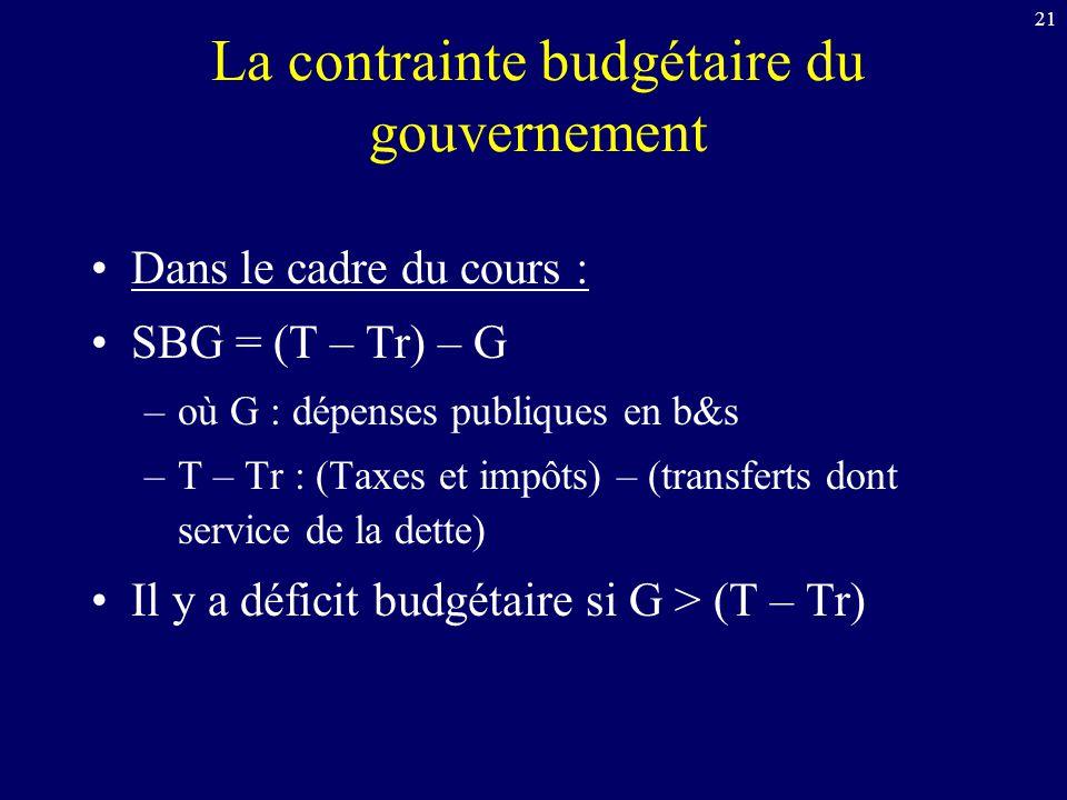21 La contrainte budgétaire du gouvernement Dans le cadre du cours : SBG = (T – Tr) – G –où G : dépenses publiques en b&s –T – Tr : (Taxes et impôts)