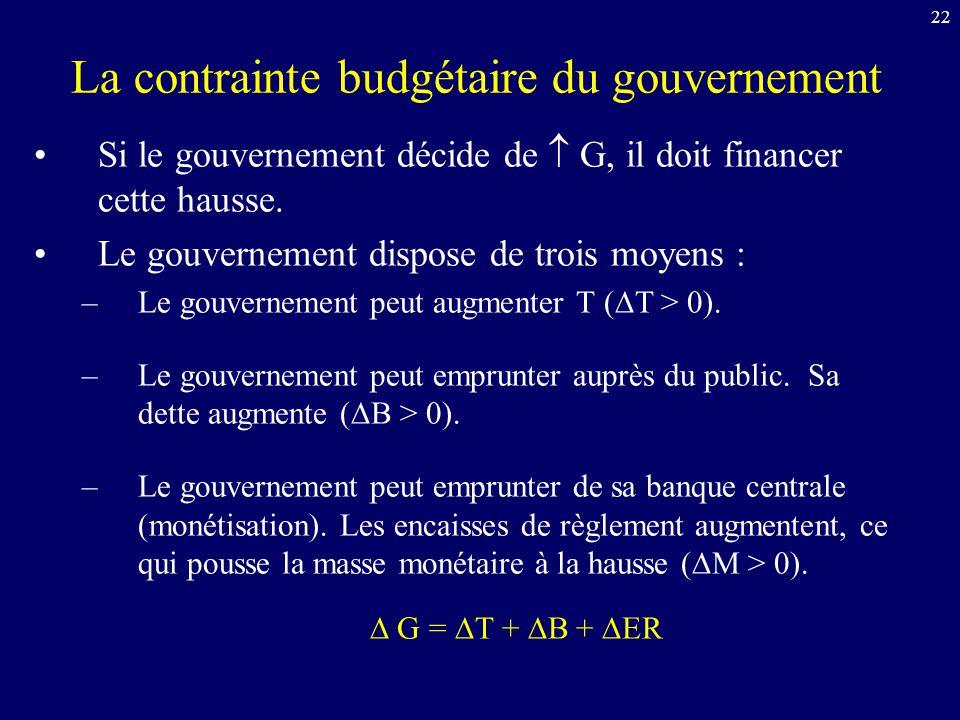 22 La contrainte budgétaire du gouvernement Si le gouvernement décide de G, il doit financer cette hausse. Le gouvernement dispose de trois moyens : –