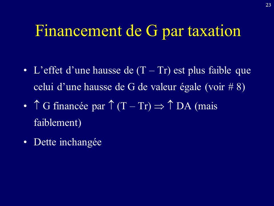 23 Financement de G par taxation Leffet dune hausse de (T – Tr) est plus faible que celui dune hausse de G de valeur égale (voir # 8) G financée par (