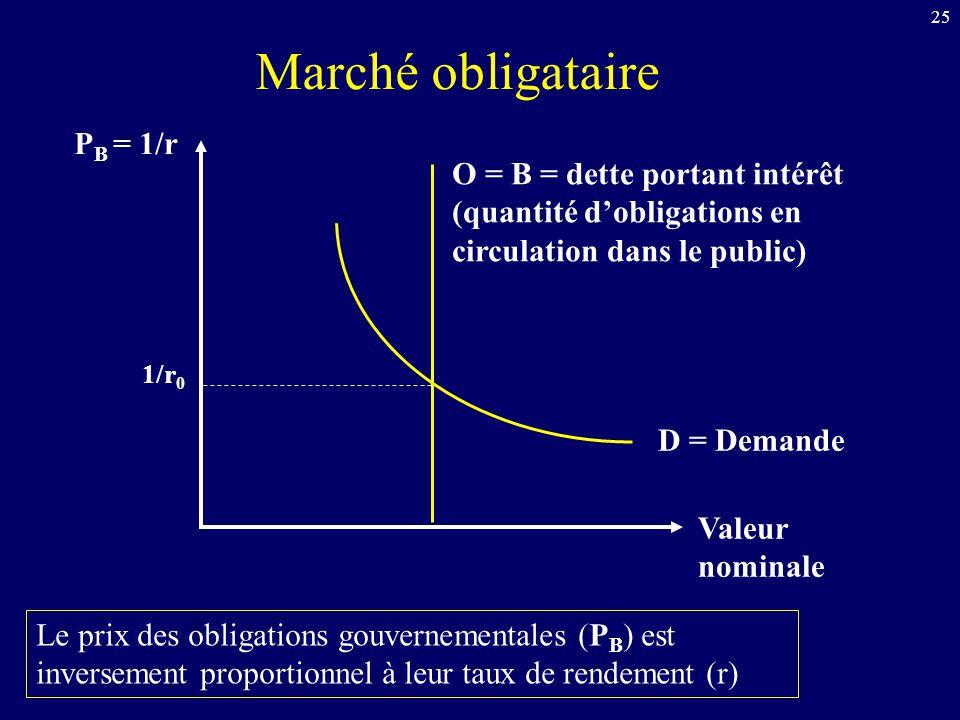25 P B = 1/r Valeur nominale D = Demande O = B = dette portant intérêt (quantité dobligations en circulation dans le public) 1/r 0 Le prix des obligat