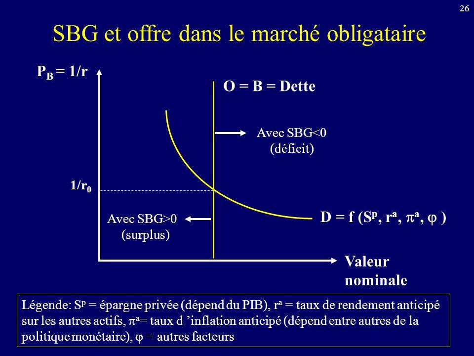 26 P B = 1/r Valeur nominale D = f (S p, r a, a, ) O = B = Dette 1/r 0 Légende: S p = épargne privée (dépend du PIB), r a = taux de rendement anticipé