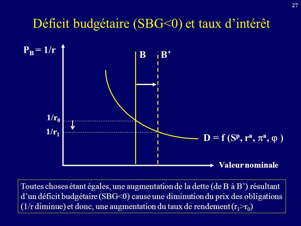 27 P B = 1/r Valeur nominale D = f (S p, r a, a, ) B 1/r 0 Toutes choses étant égales, une augmentation de la dette (de B à B) résultant dun déficit b