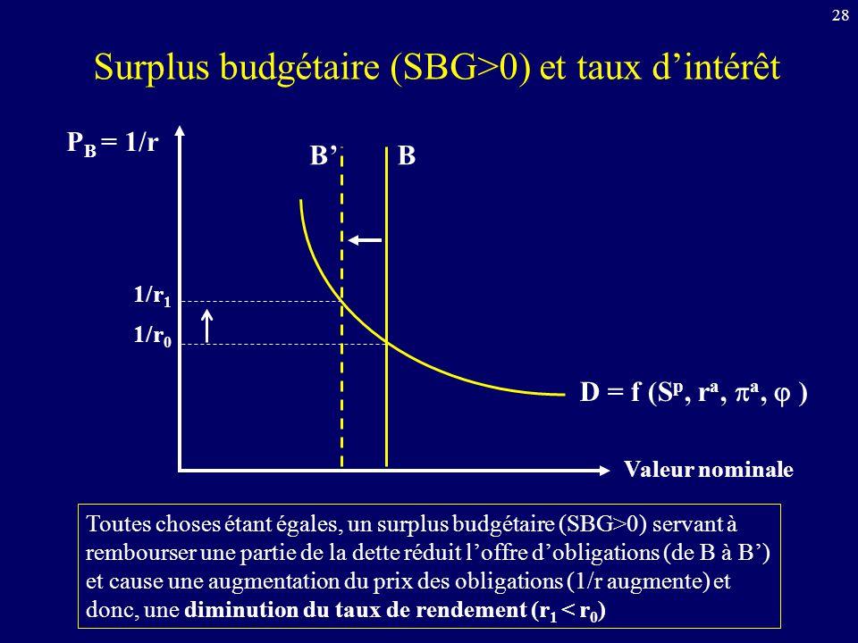 28 P B = 1/r Valeur nominale D = f (S p, r a, a, ) B 1/r 0 Toutes choses étant égales, un surplus budgétaire (SBG>0) servant à rembourser une partie d