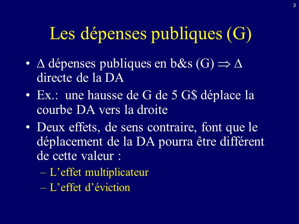 4 Leffet multiplicateur Déf.