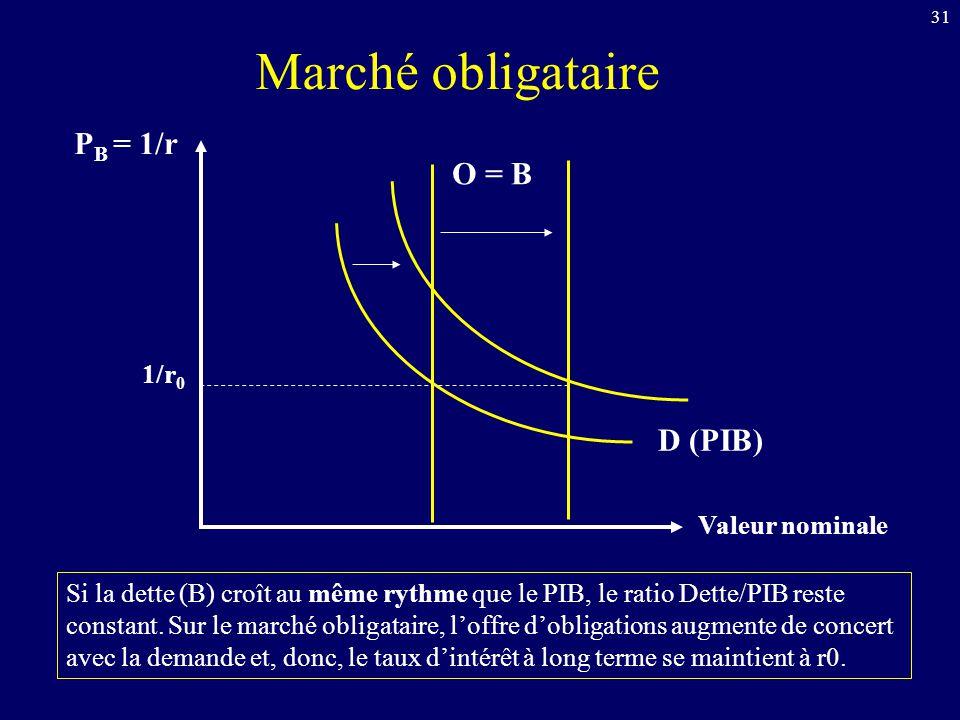 31 P B = 1/r Valeur nominale D (PIB) O = B 1/r 0 Si la dette (B) croît au même rythme que le PIB, le ratio Dette/PIB reste constant. Sur le marché obl