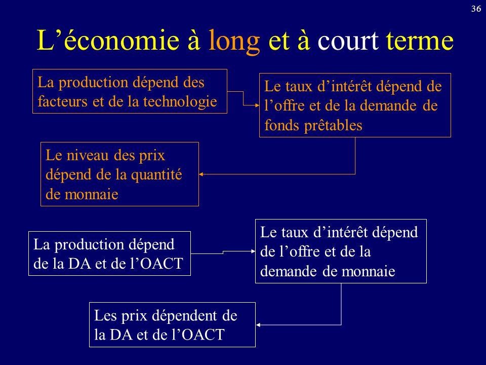 36 Léconomie à long et à court terme La production dépend des facteurs et de la technologie La production dépend de la DA et de lOACT Le taux dintérêt
