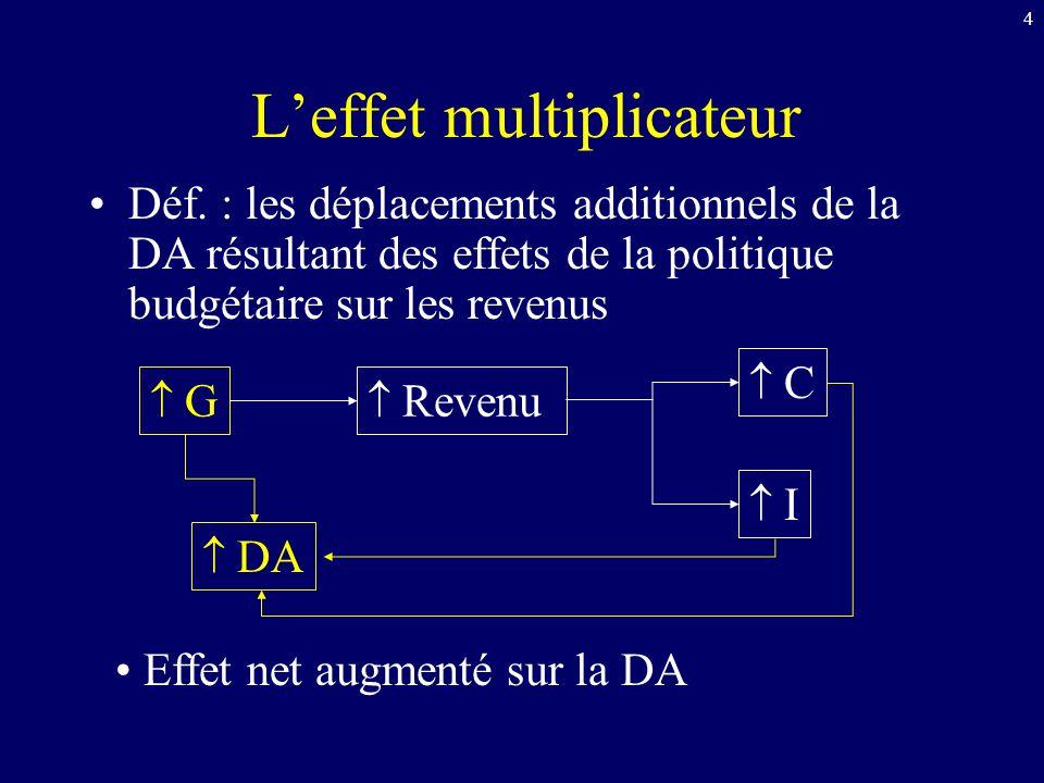 4 Leffet multiplicateur Déf. : les déplacements additionnels de la DA résultant des effets de la politique budgétaire sur les revenus G DA Revenu C I