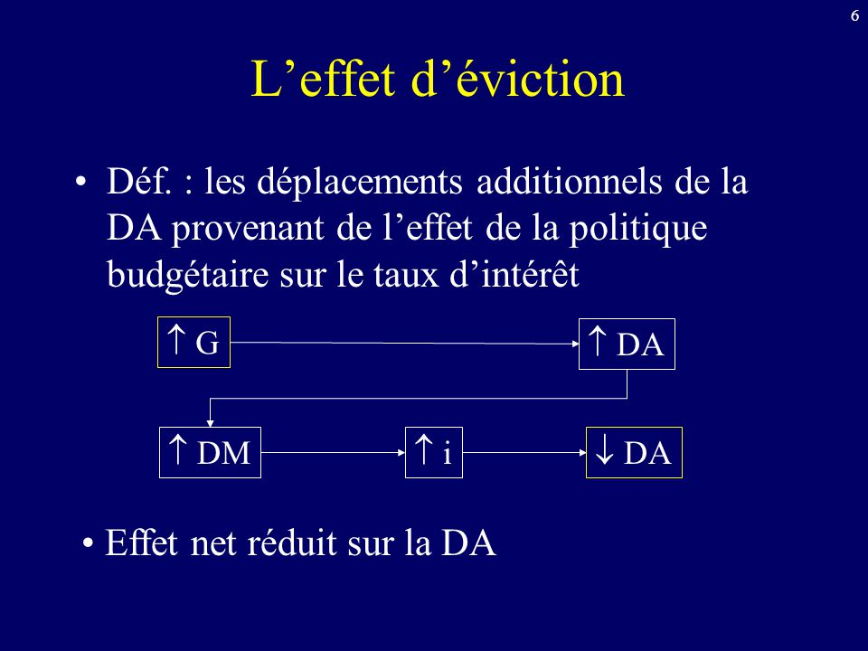6 Leffet déviction Déf. : les déplacements additionnels de la DA provenant de leffet de la politique budgétaire sur le taux dintérêt G DA DM i DA Effe