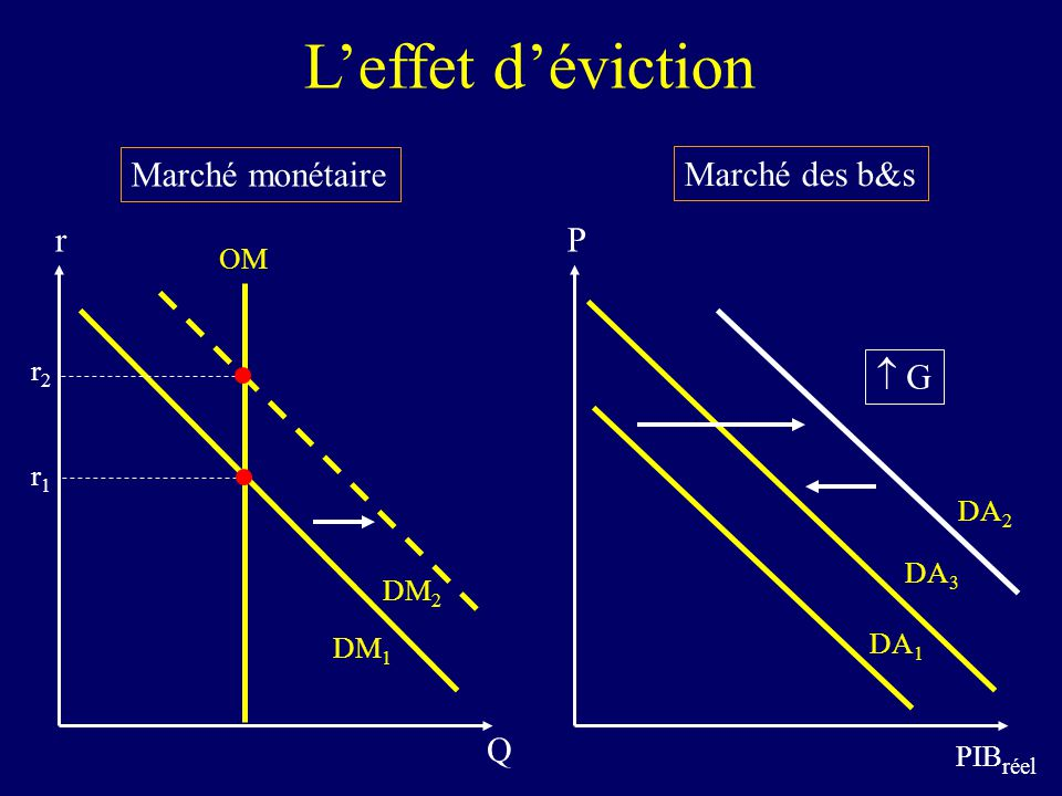 28 P B = 1/r Valeur nominale D = f (S p, r a, a, ) B 1/r 0 Toutes choses étant égales, un surplus budgétaire (SBG>0) servant à rembourser une partie de la dette réduit loffre dobligations (de B à B) et cause une augmentation du prix des obligations (1/r augmente) et donc, une diminution du taux de rendement (r 1 < r 0 ) Surplus budgétaire (SBG>0) et taux dintérêt B 1/r 1