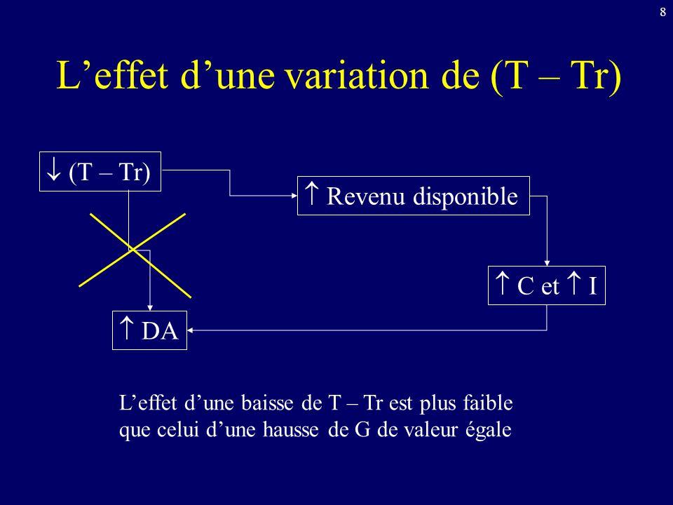 8 Leffet dune variation de (T – Tr) (T – Tr) Revenu disponible DA C et I Leffet dune baisse de T – Tr est plus faible que celui dune hausse de G de va
