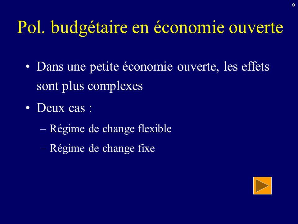 9 Pol. budgétaire en économie ouverte Dans une petite économie ouverte, les effets sont plus complexes Deux cas : –Régime de change flexible –Régime d