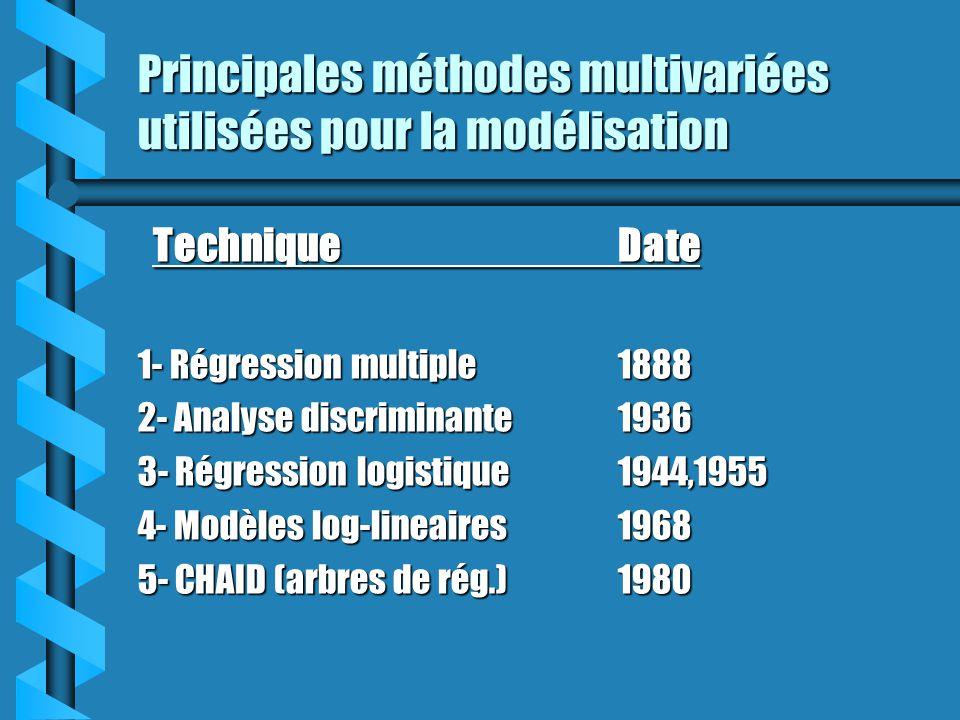 Principales méthodes multivariées utilisées pour la modélisation TechniqueDate TechniqueDate 1- Régression multiple1888 2- Analyse discriminante1936 3
