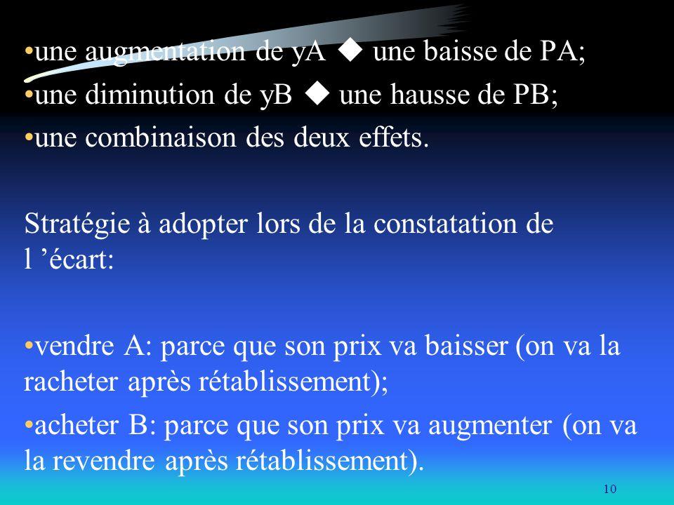 10 une augmentation de yA une baisse de PA; une diminution de yB une hausse de PB; une combinaison des deux effets. Stratégie à adopter lors de la con