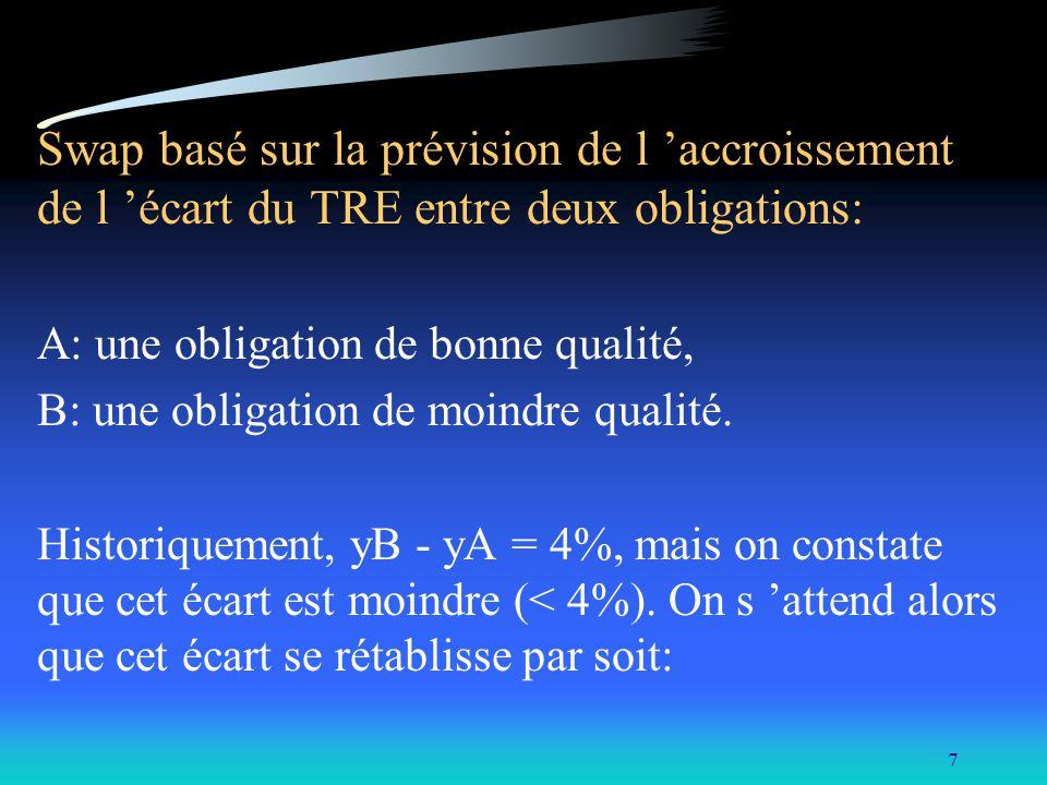 7 Swap basé sur la prévision de l accroissement de l écart du TRE entre deux obligations: A: une obligation de bonne qualité, B: une obligation de moi