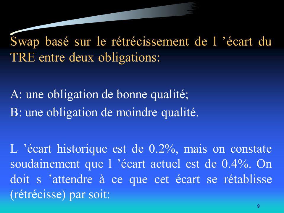 9 Swap basé sur le rétrécissement de l écart du TRE entre deux obligations: A: une obligation de bonne qualité; B: une obligation de moindre qualité.
