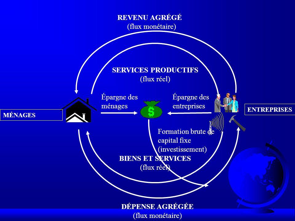 DÉPENSE AGRÉGÉE (flux monétaire) BIENS ET SERVICES (flux réel) REVENU AGRÉGÉ (flux monétaire) MÉNAGES ENTREPRISES SERVICES PRODUCTIFS (flux réel) Épargne des ménages Épargne des entreprises Formation brute de capital fixe (investissement)