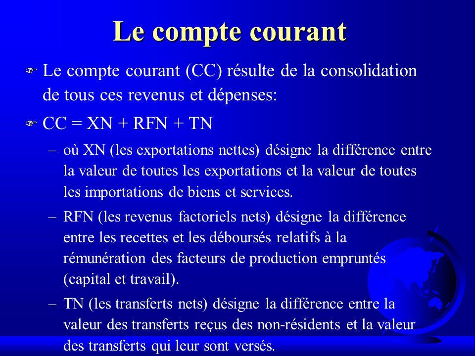 Le compte courant F Le compte courant (CC) résulte de la consolidation de tous ces revenus et dépenses: F CC = XN + RFN + TN –où XN (les exportations nettes) désigne la différence entre la valeur de toutes les exportations et la valeur de toutes les importations de biens et services.