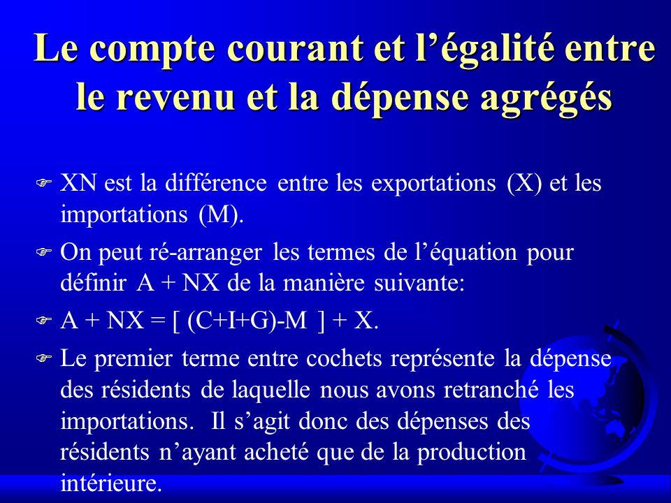 Le compte courant et légalité entre le revenu et la dépense agrégés F XN est la différence entre les exportations (X) et les importations (M).