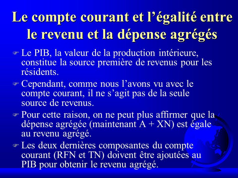 Le compte courant et légalité entre le revenu et la dépense agrégés F Le PIB, la valeur de la production intérieure, constitue la source première de revenus pour les résidents.