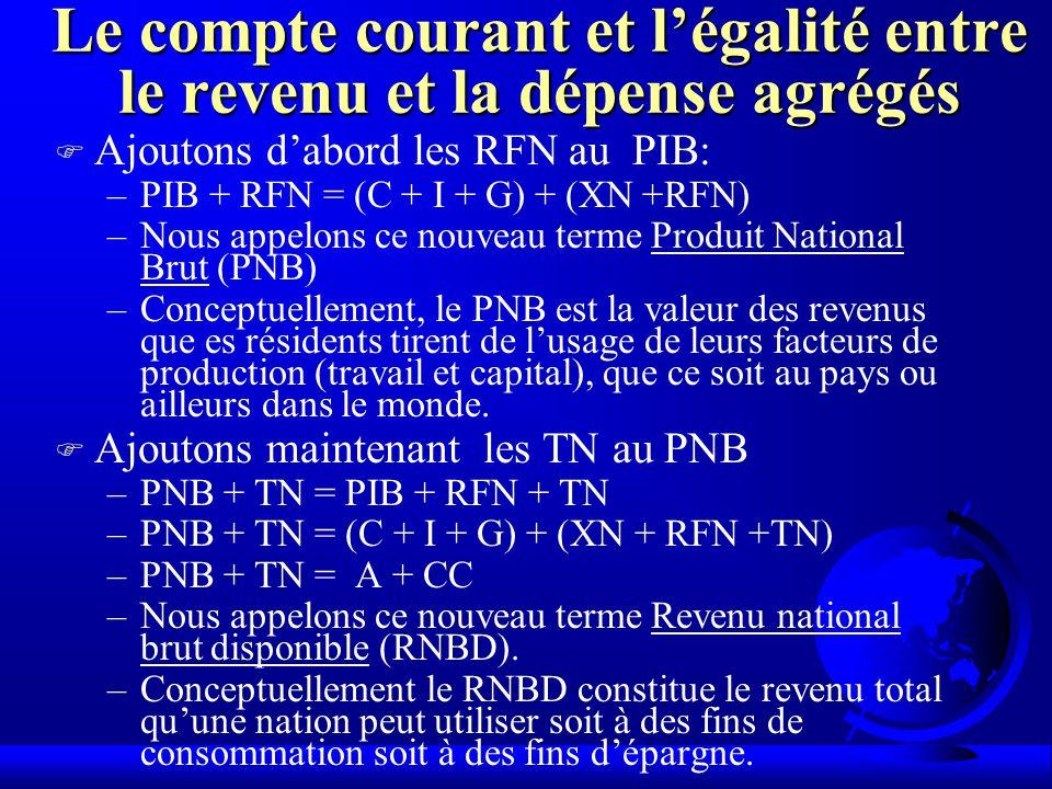 Le compte courant et légalité entre le revenu et la dépense agrégés F Ajoutons dabord les RFN au PIB: –PIB + RFN = (C + I + G) + (XN +RFN) –Nous appelons ce nouveau terme Produit National Brut (PNB) –Conceptuellement, le PNB est la valeur des revenus que es résidents tirent de lusage de leurs facteurs de production (travail et capital), que ce soit au pays ou ailleurs dans le monde.
