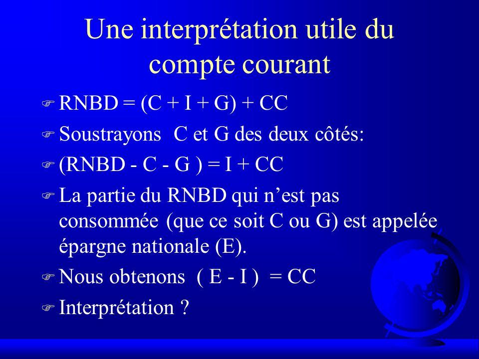 Une interprétation utile du compte courant F RNBD = (C + I + G) + CC F Soustrayons C et G des deux côtés: F (RNBD - C - G ) = I + CC F La partie du RNBD qui nest pas consommée (que ce soit C ou G) est appelée épargne nationale (E).