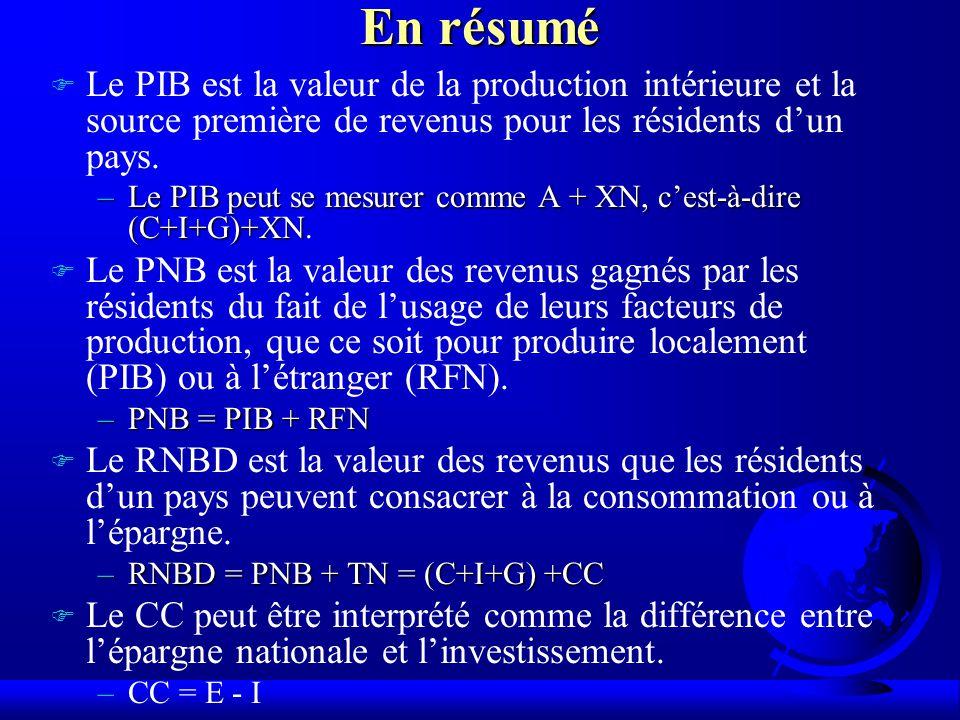 En résumé F Le PIB est la valeur de la production intérieure et la source première de revenus pour les résidents dun pays.