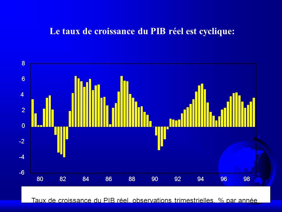 Le taux de croissance du PIB réel est cyclique: -6 -4 -2 0 2 4 6 8 80828486889092949698 Taux de croissance du PIB réel, observations trimestrielles, % par année