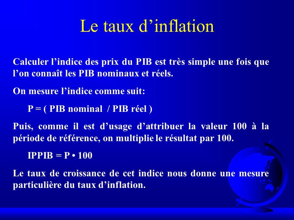 Le taux dinflation Calculer lindice des prix du PIB est très simple une fois que lon connaît les PIB nominaux et réels.