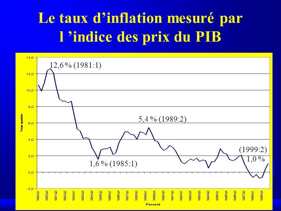 12,6 % (1981:1) 1,6 % (1985:1) 5,4 % (1989:2) (1999:2) 1,0 % Le taux dinflation mesuré par l indice des prix du PIB