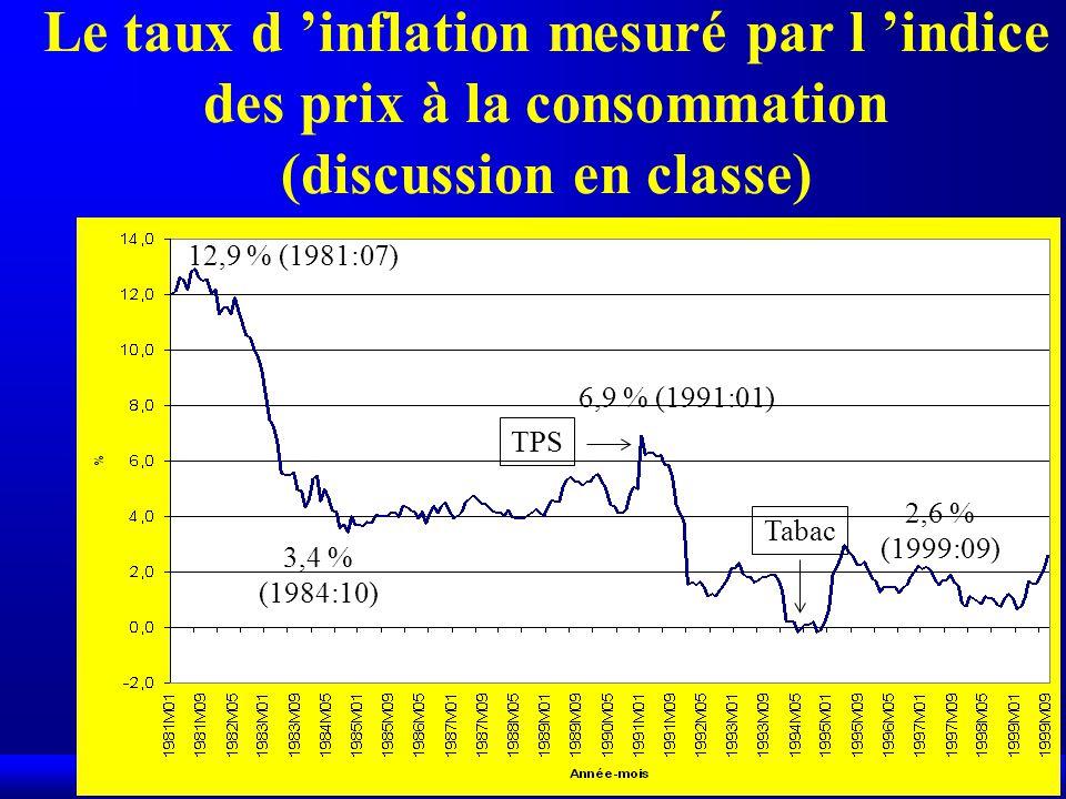 12,9 % (1981:07) 3,4 % (1984:10) 6,9 % (1991:01) TPS Tabac 2,6 % (1999:09) Le taux d inflation mesuré par l indice des prix à la consommation (discussion en classe)