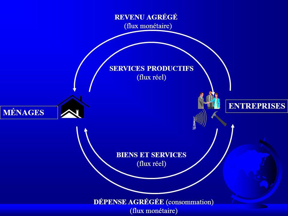 DÉPENSE AGRÉGÉE (consommation) (flux monétaire) REVENU AGRÉGÉ (flux monétaire) MÉNAGES ENTREPRISES BIENS ET SERVICES (flux réel) SERVICES PRODUCTIFS (flux réel)