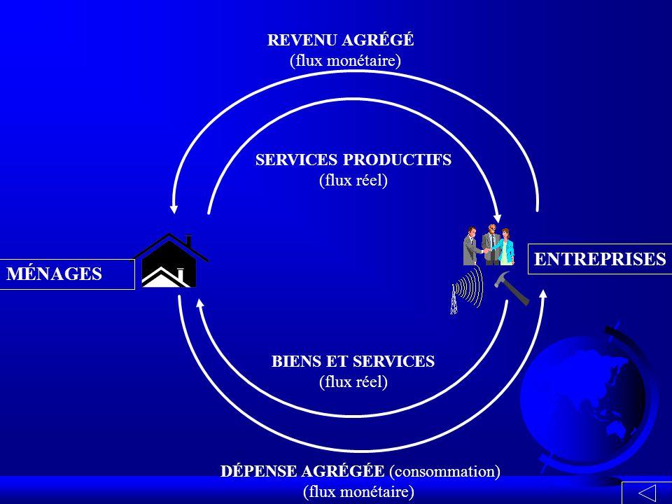 DÉPENSE AGRÉGÉE (consommation) (flux monétaire) BIENS ET SERVICES (flux réel) REVENU AGRÉGÉ (flux monétaire) MÉNAGES ENTREPRISES SERVICES PRODUCTIFS (flux réel)