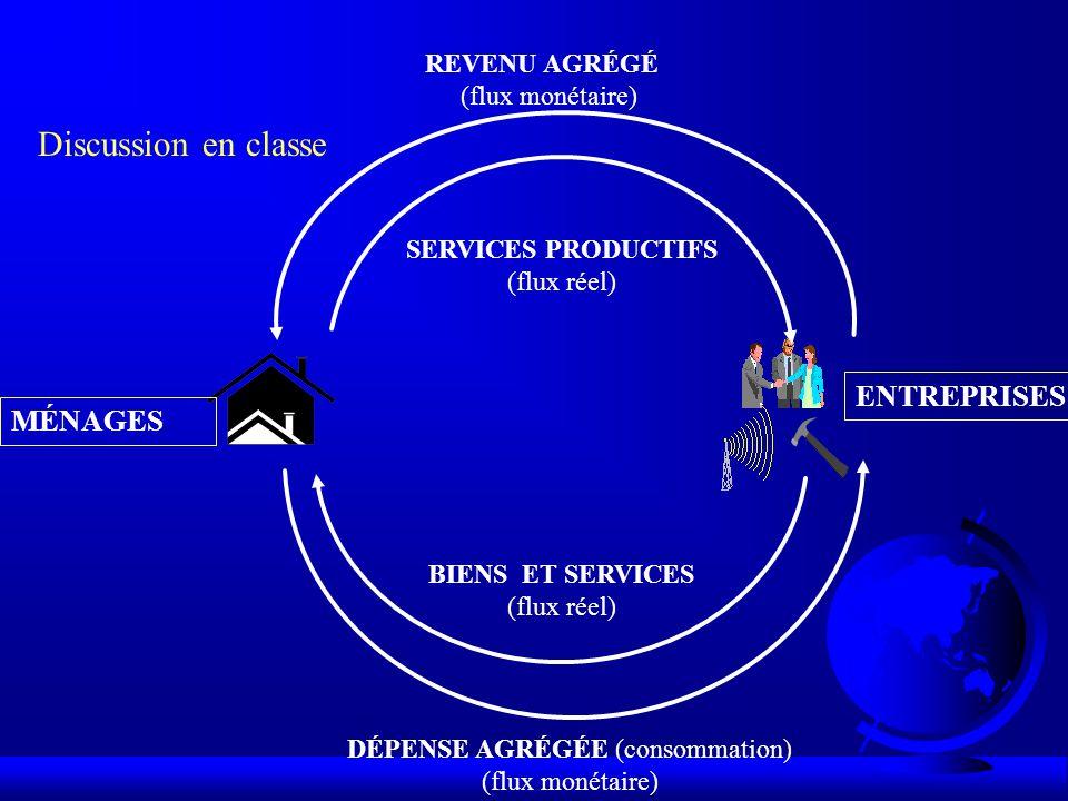 DÉPENSE AGRÉGÉE (consommation) (flux monétaire) BIENS ET SERVICES (flux réel) REVENU AGRÉGÉ (flux monétaire) MÉNAGES ENTREPRISES SERVICES PRODUCTIFS (flux réel) Discussion en classe