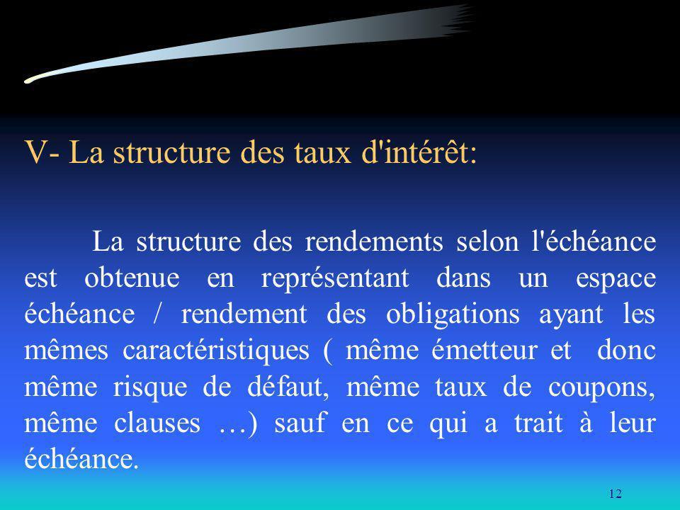 12 V- La structure des taux d'intérêt: La structure des rendements selon l'échéance est obtenue en représentant dans un espace échéance / rendement de