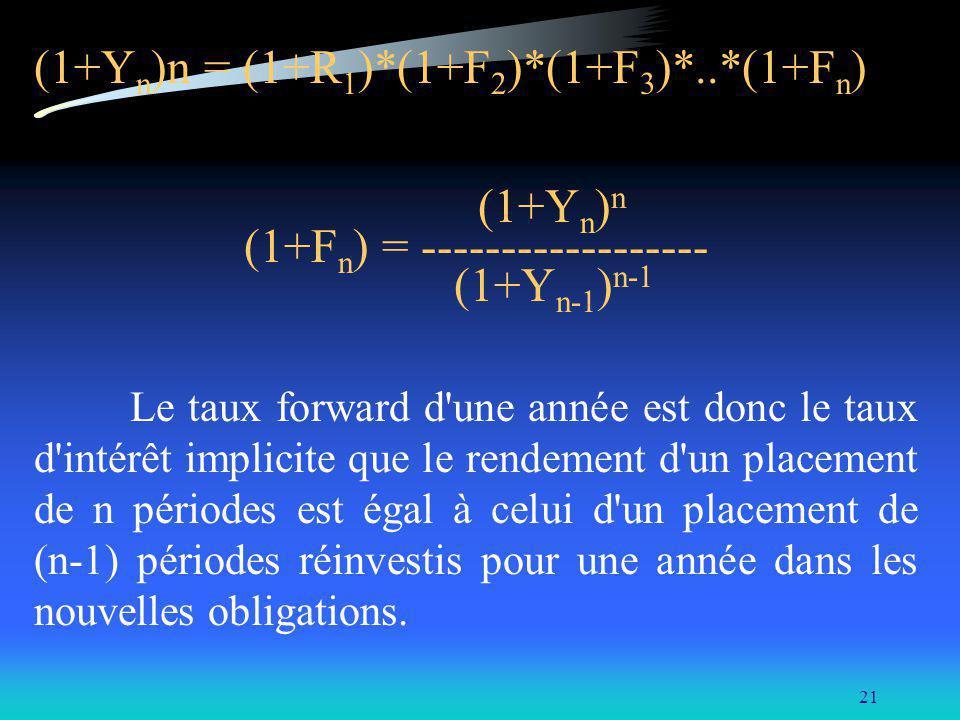 21 (1+Y n )n = (1+R 1 )*(1+F 2 )*(1+F 3 )*..*(1+F n ) (1+Y n ) n (1+F n ) = ------------------ (1+Y n-1 ) n-1 Le taux forward d'une année est donc le