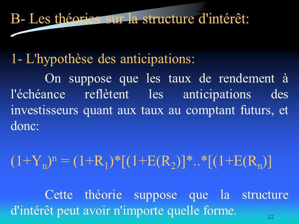 22 B- Les théories sur la structure d'intérêt: 1- L'hypothèse des anticipations: On suppose que les taux de rendement à l'échéance reflètent les antic