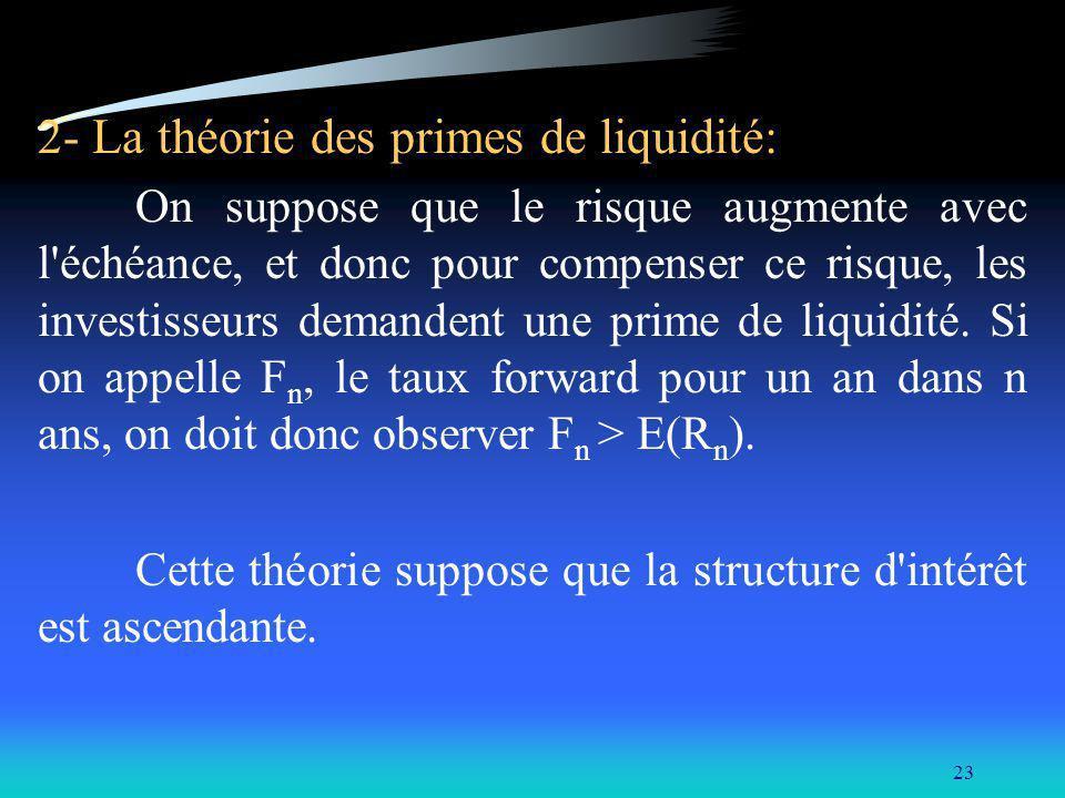 23 2- La théorie des primes de liquidité: On suppose que le risque augmente avec l'échéance, et donc pour compenser ce risque, les investisseurs deman