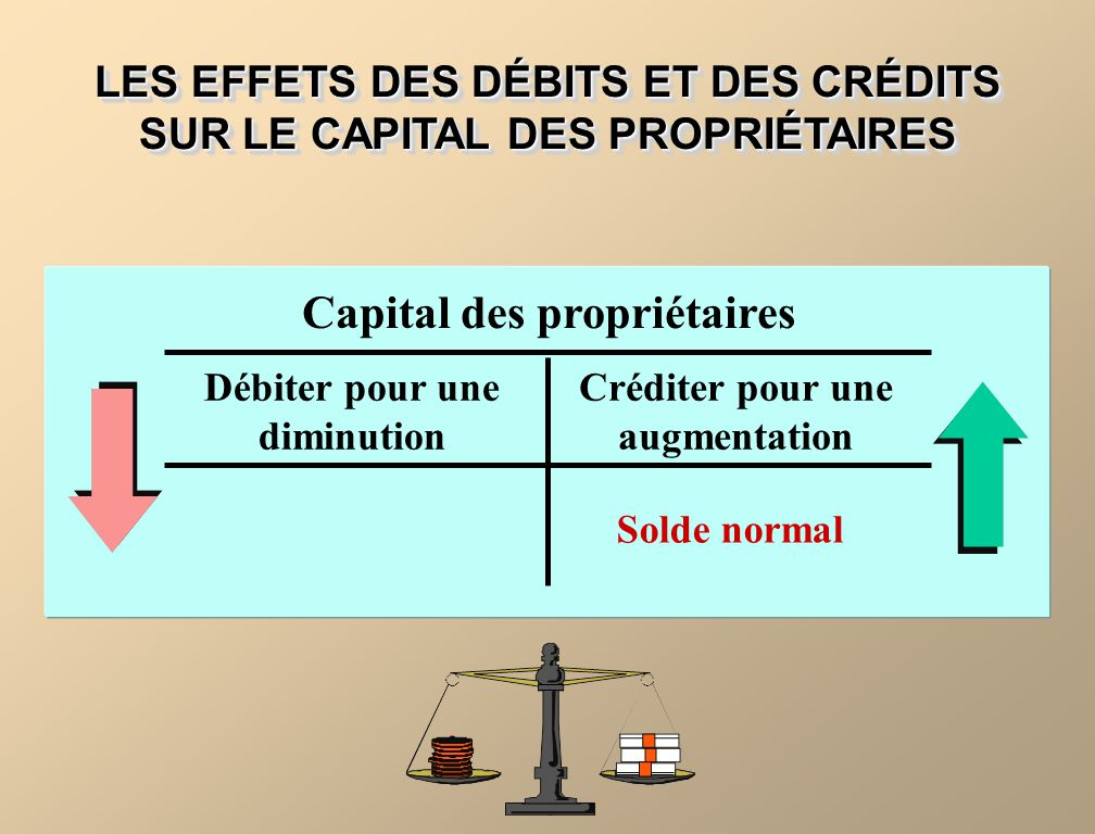 LES EFFETS DES DÉBITS ET DES CRÉDITS SUR LE CAPITAL DES PROPRIÉTAIRES Capital des propriétaires Débiter pour une diminution Solde normal Créditer pour une augmentation