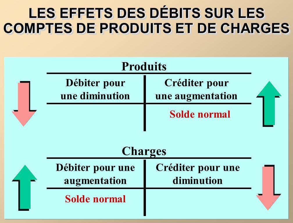 LES EFFETS DES DÉBITS SUR LES COMPTES DE PRODUITS ET DE CHARGES Produits Débiter pour une diminution Solde normal Créditer pour une augmentation Charg