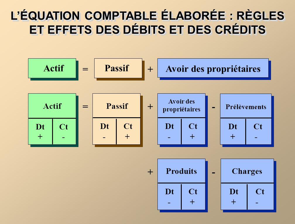 LÉQUATION COMPTABLE ÉLABORÉE : RÈGLES ET EFFETS DES DÉBITS ET DES CRÉDITS Passif Actif Avoir des propriétaires =+- += +- Actif DtCt + - Passif DtCt - + DtCt Prélèvements + - DtCt Produits - + DtCt Charges + - DtCt Avoir des propriétaires - +